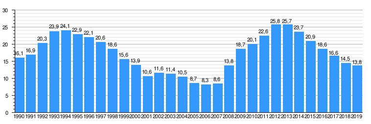 Tasa de empleo España 25%